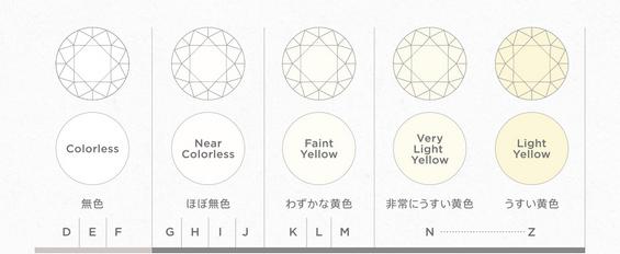 ダイヤの色について